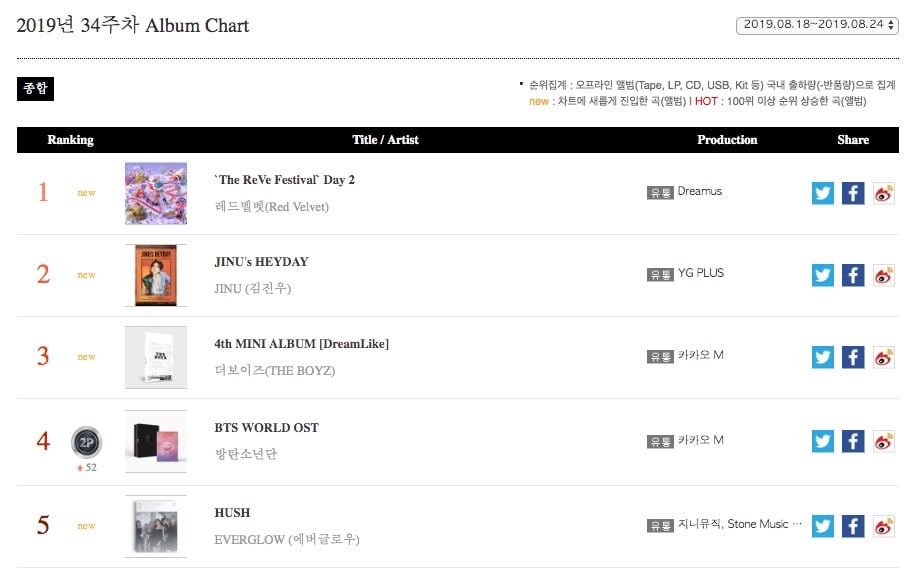 """Red Velvet, BTS, And """"Hotel Del Luna"""" OST Top Gaon Weekly"""