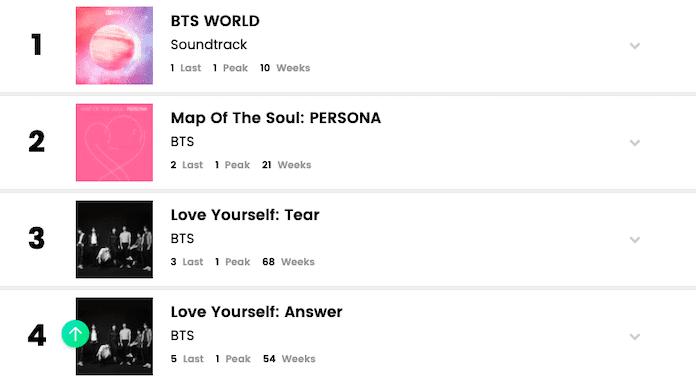 BTS Becomes 1st Artist On Billboard's World Albums Chart To ... on zelda twilight princess world map, tales of vesperia world map, monster hunter world map, tales of legendia world map,