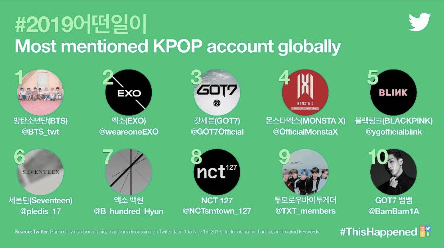 Mesin pencarian top ranking Twitter tagar K-pop