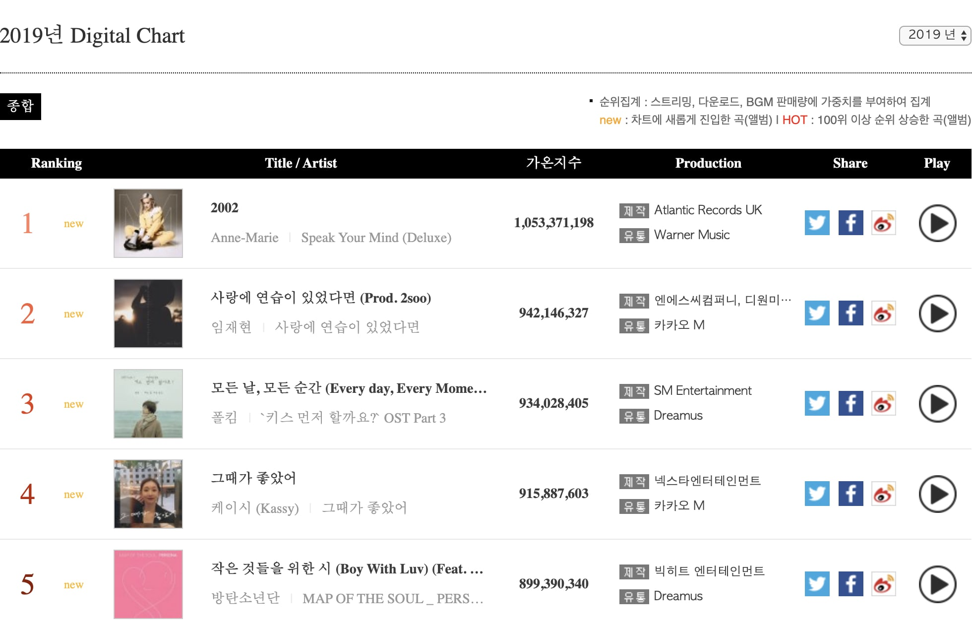 Gaon Reveals Overall Digital And Album Chart Results For 2019 Soompi