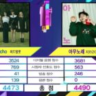 """Watch: Zico Takes 5th Win For """"Any Song"""" On """"Music Bank""""; Performances By GFRIEND, LOONA, EVERGLOW, And More"""