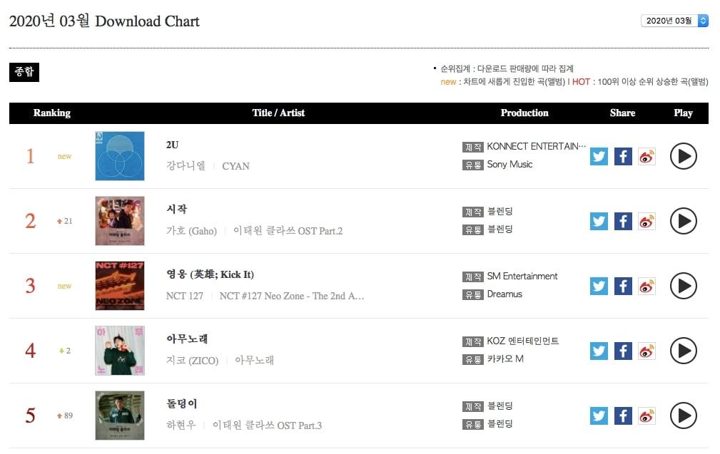 Download Chart2