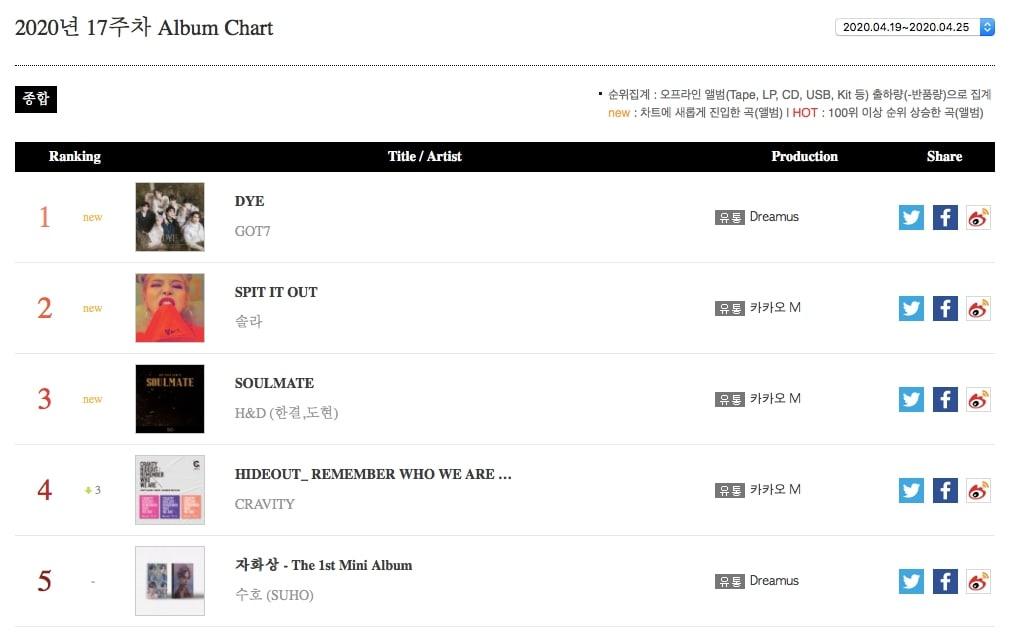 Album Chart5