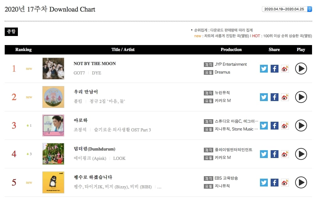 Download Chart5