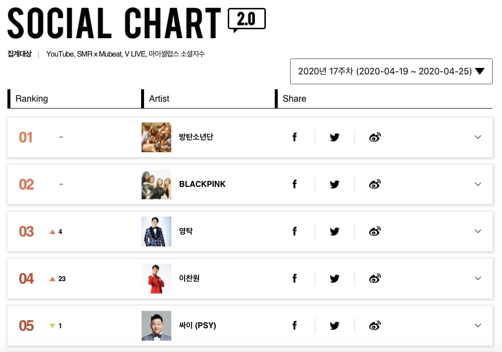 Social Chart5