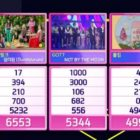 "Apink Takes 8th Win For ""Dumhdurum"" On ""Inkigayo"""