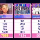 "IU Takes 3rd Win + Triple Crown For ""eight"" (Feat. And Prod. By BTS' Suga) On ""Inkigayo"""