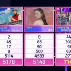 "Watch: (G)I-DLE Takes 3rd Win For ""DUMDi DUMDi"" On ""Inkigayo""; Performances By TREASURE, Kang Daniel, Hyoyeon, And More"
