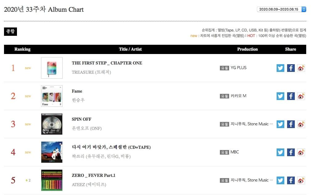 Album Chart1