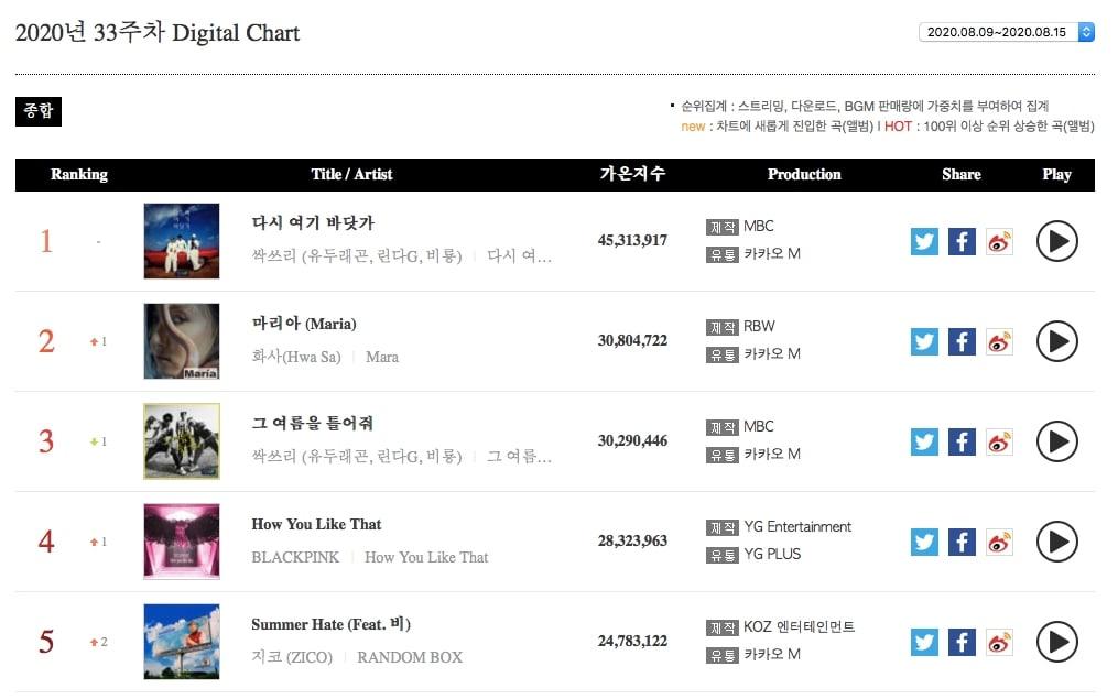 Digital Chart1
