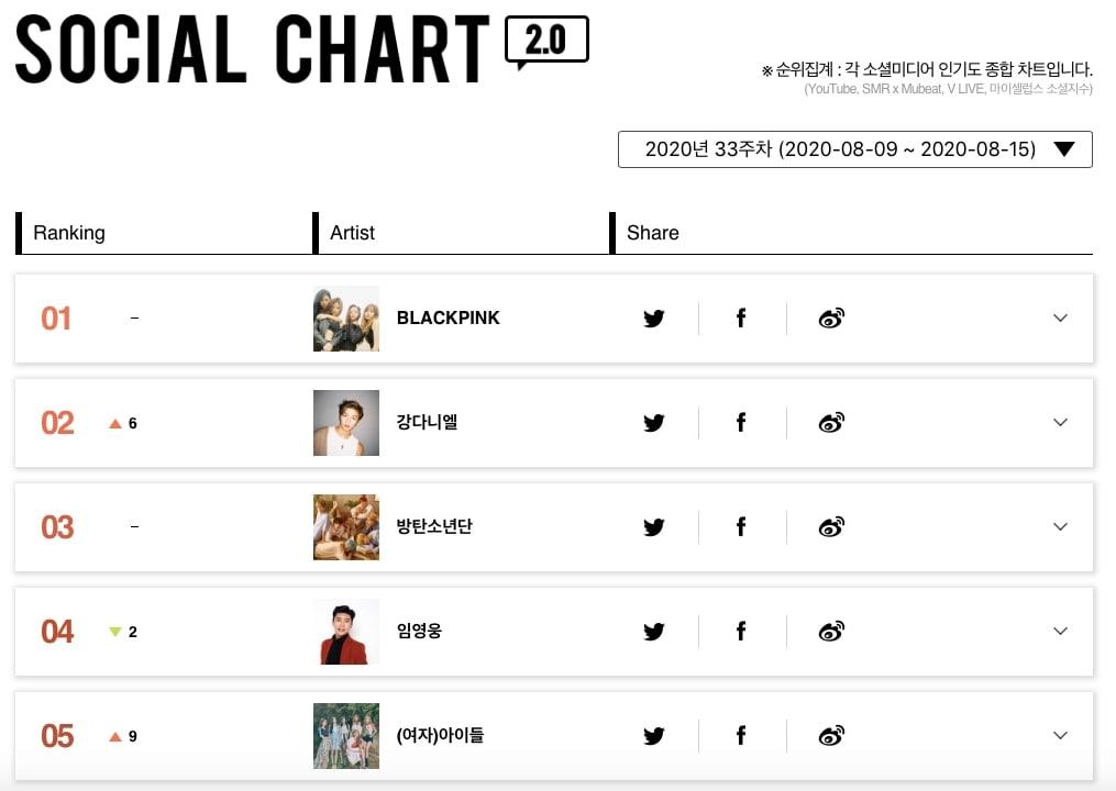Social Chart1