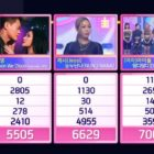 "Watch: (G)I-DLE Takes 6th Win For ""DUMDi DUMDi"" On ""Inkigayo""; Performances By ITZY, DreamCatcher, ONEUS, And More"