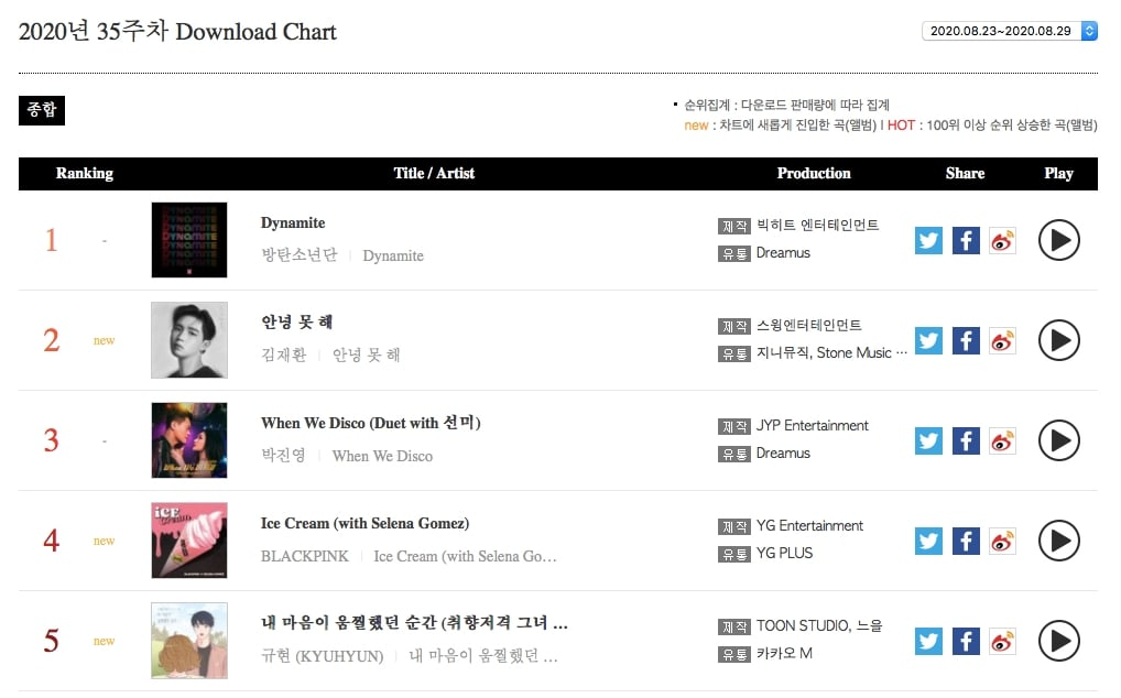 Download Chart