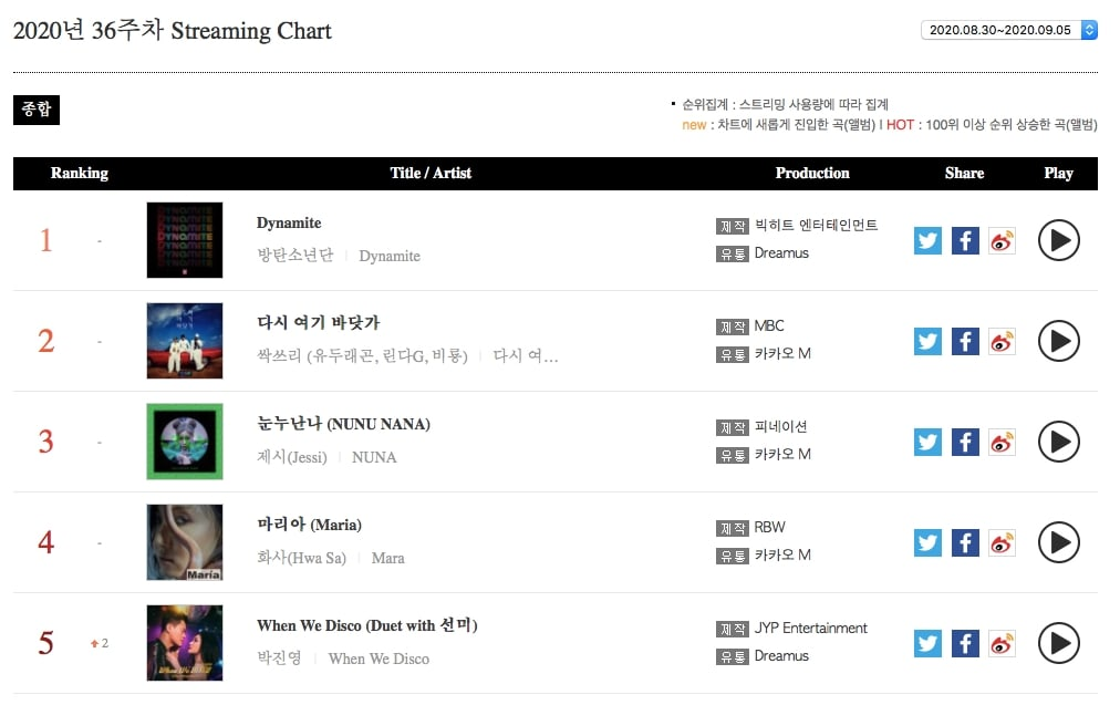 Weekly Streaming Chart