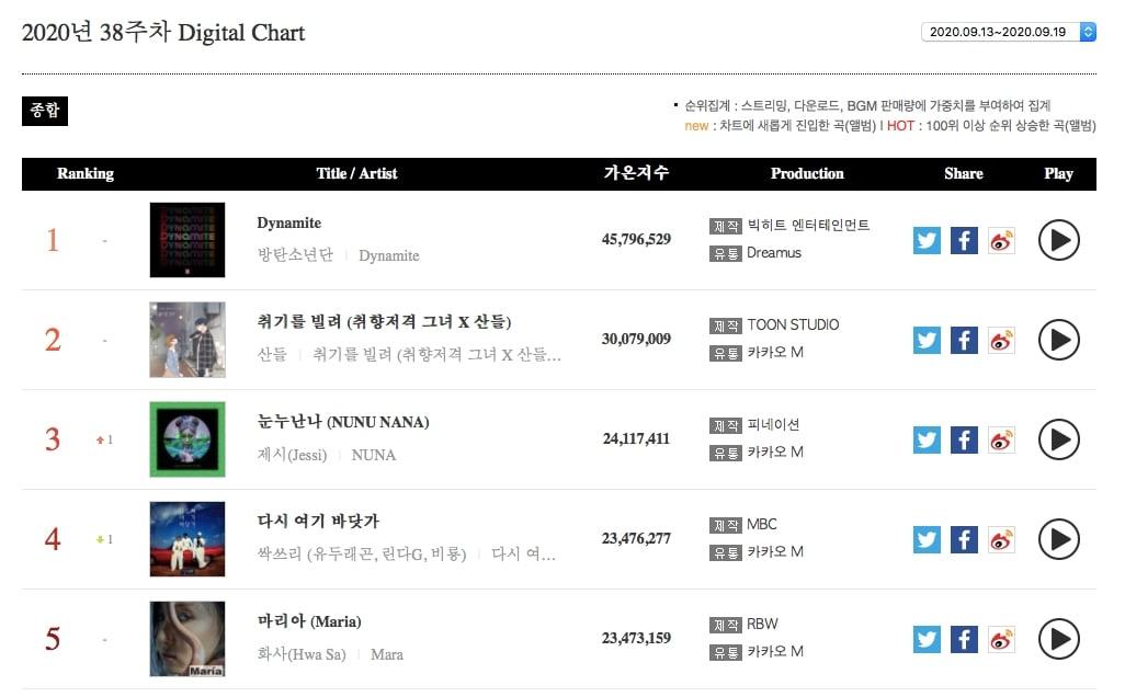 Digital Chart2