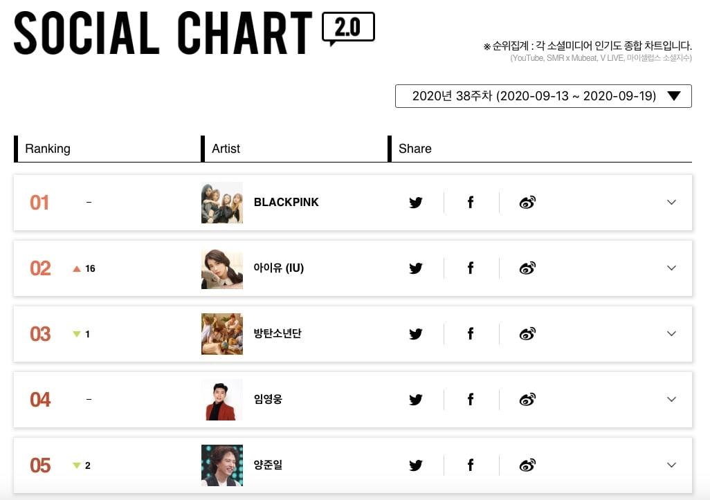 Social Chart2