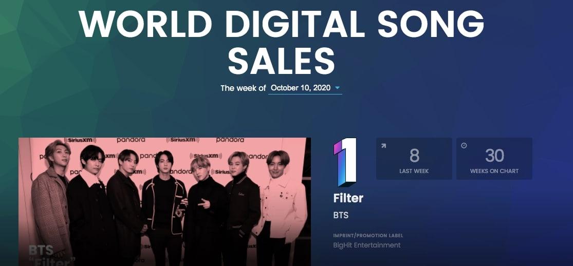 BTS Filter World Digital Song Sales Chart