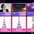 "Watch: TWICE Takes 4th Win For ""I CAN'T STOP ME"" On ""Inkigayo""; Performances By MONSTA X, TXT, MAMAMOO, And More"