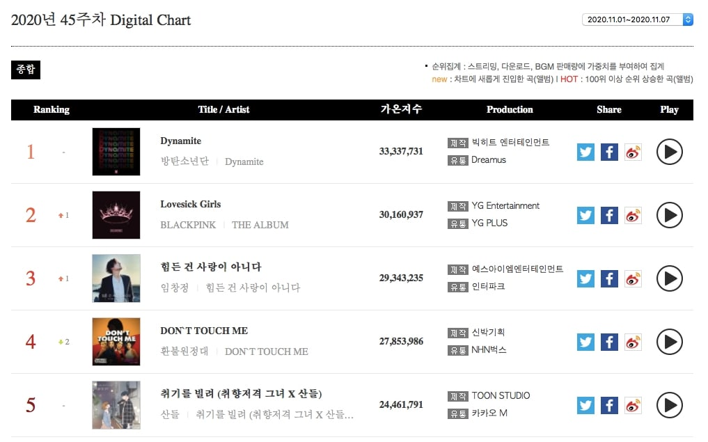 Weekly Digital Chart