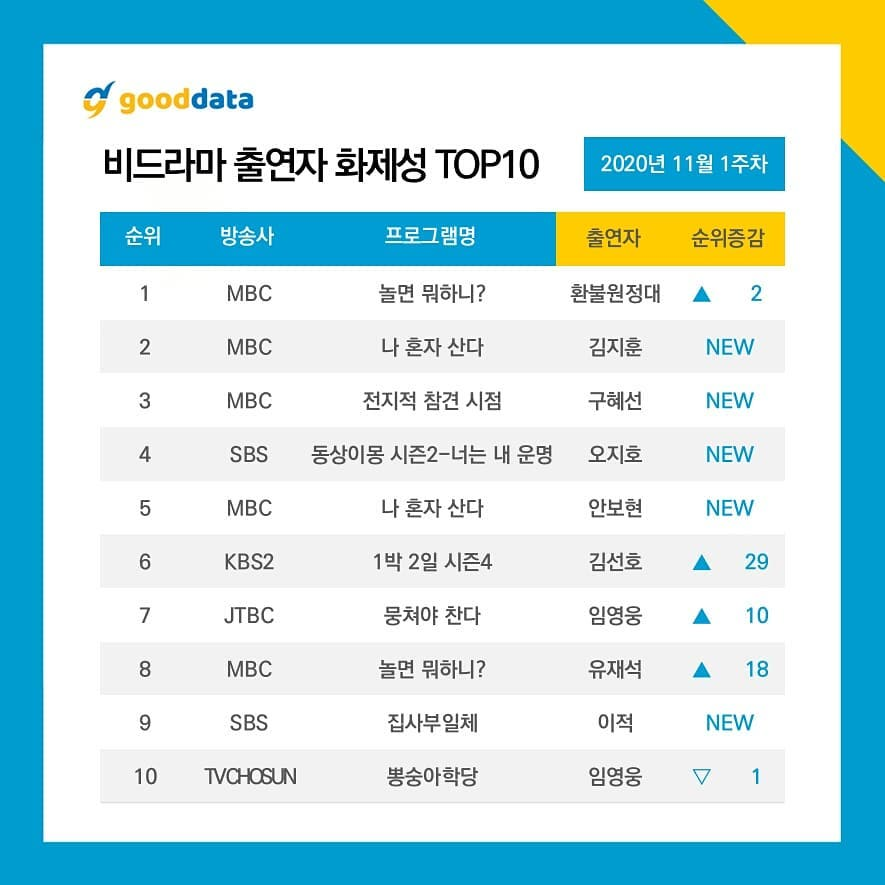 Refund Sisters reclaims # 1 in the weekly Buzzworthy Non-Drama Cast Ranking