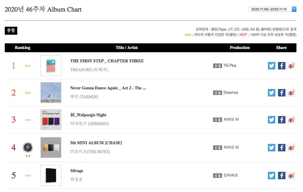 TREASURE, BTS, BLACKPINK and Ha Sung Woon Top Gaon Weekly Charts