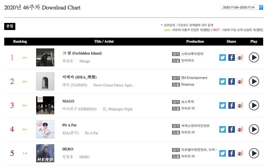 TREASURE, BTS, BLACKPINK and Ha Sung Woon Top Gaon Weekly Charts