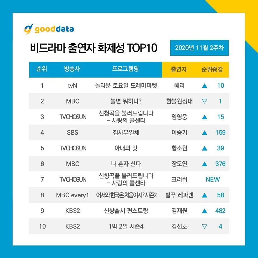 Hyeri and Refund Sisters Top Weekly Buzzworthy Non-Drama Cast Rankings