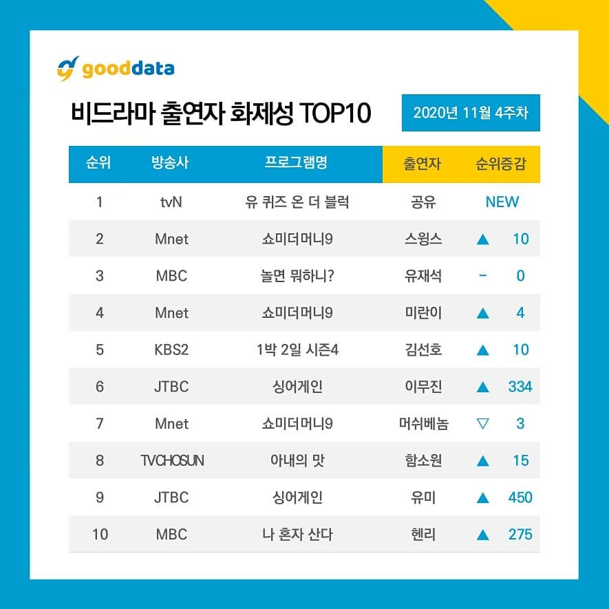 Gong Yoo ranks # 1 on the weekly list of most visited non-drama actors!