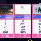 "Watch: BTS Takes 6th Win And Triple Crown For ""Life Goes On"" On ""Inkigayo""; Performances By IZ*ONE, ENHYPEN, Kai, And More"