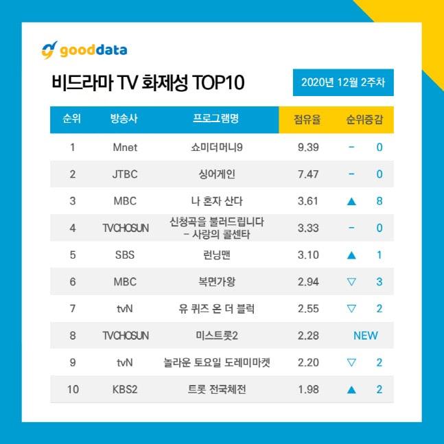 TV Show Rankings
