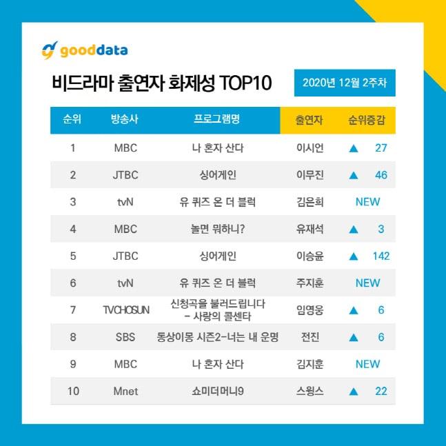 Non Drama TV Appearances Rankings