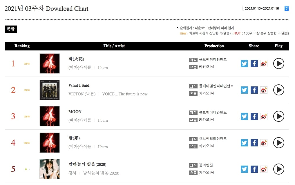 Download Chart1