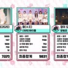 "Watch: (G)I-DLE Takes 4th Win For ""HWAA"" On ""Music Core""; Performances By TVXQ's Yunho, AB6IX, CRAVITY, And More"