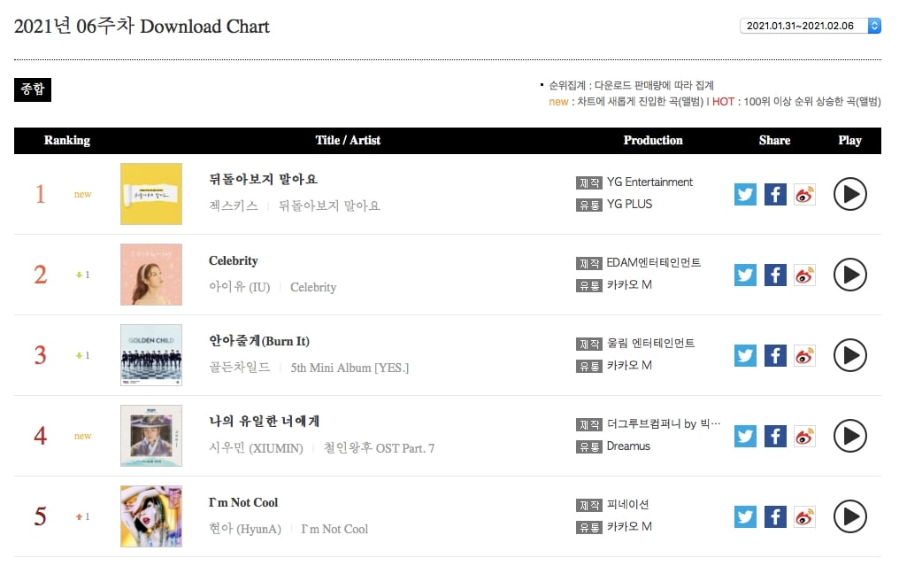Weekly Download Chart