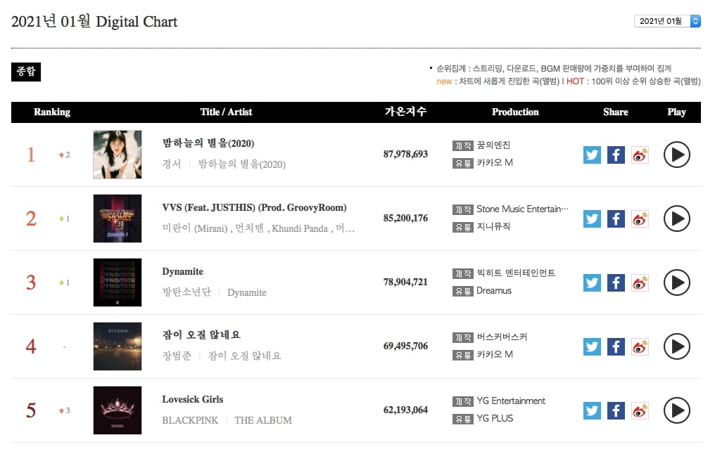 Monthly Digital Chart