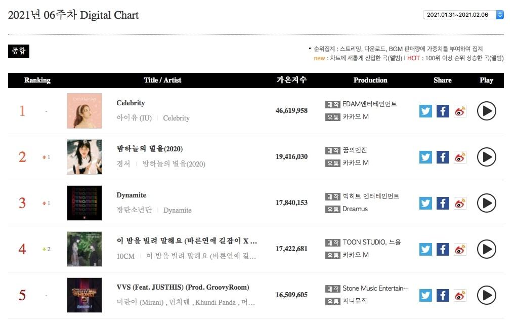 Weekly Digital Chart
