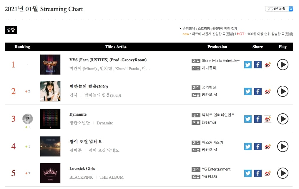 Monthly Streaming Chart