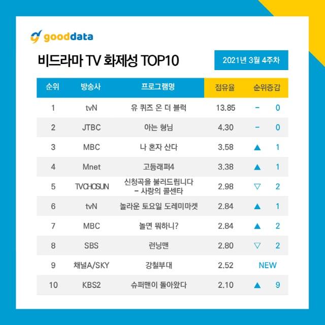 Most Buzzworthy Non Drama TV Shows