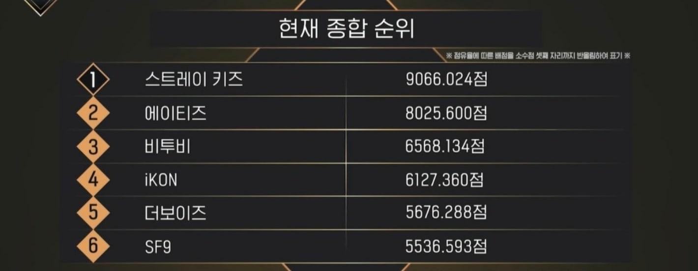 Kingdom Rankings