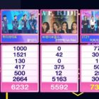 "ITZY Takes 5th Win For ""In The Morning"" On ""Inkigayo"""