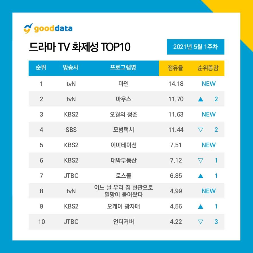 Most Buzzworthy Dramas1