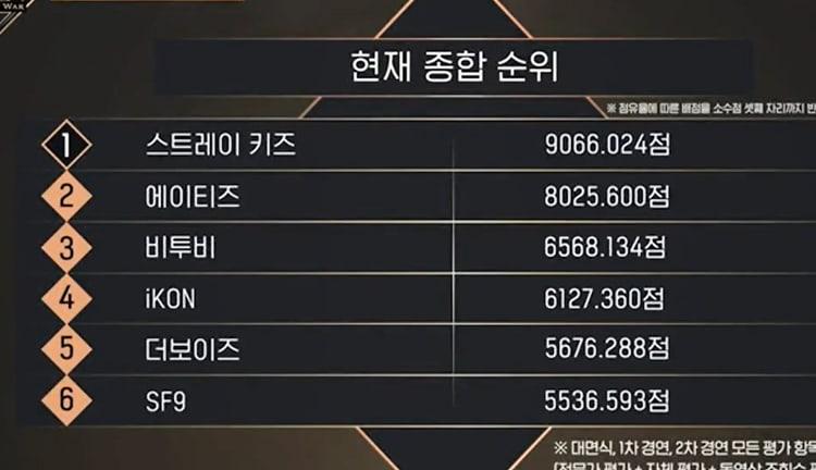 kingdom current rankings