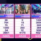 """Watch: NCT DREAM Takes 4th Win For """"Hot Sauce"""" On """"Inkigayo""""; Performances By Oh My Girl, Taemin, fromis_9, And More"""