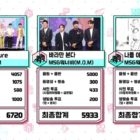 """Watch: NCT DREAM Takes 3rd Win For """"Hello Future"""" On """"Music Core""""; Performances By Taeyeon, 2PM, SF9, And More"""