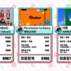 """Watch: Red Velvet Takes 3rd Win For """"Queendom"""" On """"Music Core""""; Performances By CL, Stray Kids, Kwon Eun Bi, And More"""