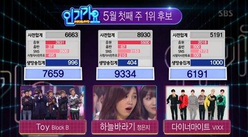 """Jung Eun Ji consigue el número 1 en """"Inkigayo"""" con """"Hopefully Sky""""; actuaciones de TWICE, SEVENTEEN, Lee Hi y más"""