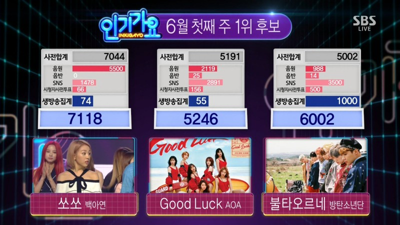 """Baek A Yeon consigue el puesto número 1 en """"Inkigayo"""" con """"So So""""; Actuaciones de Luna, EXID y más"""