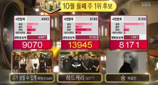 "GOT7 gana ""Inkigayo"" con ""Hard Carry""; Actuaciones de INFINITE, Apink, MONSTA X y más"