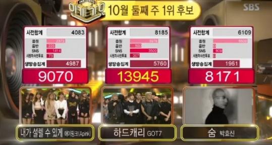 """GOT7 gana """"Inkigayo"""" con """"Hard Carry""""; Actuaciones de INFINITE, Apink, MONSTA X y más"""