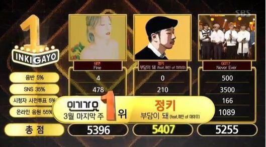 """Jungkey y Wheein de MAMAMOO obtienen primer lugar con """"Anymore"""" en """"Inkigayo""""; Presentaciones de GOT7, CNBLUE y más"""